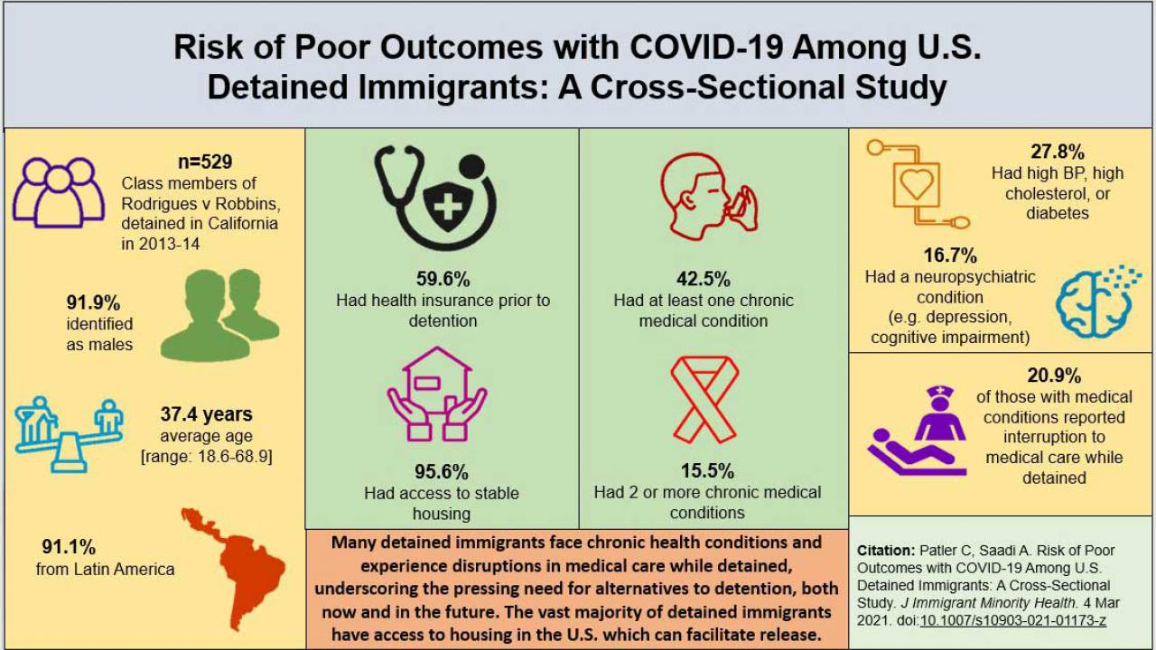 Infographic showing heightened COVID-19 risks for U.S. detained immigrants: 59.6% previously had health insurance; 95.6% had access to stable housing before detention; 42.5% had a least one medical condition; 15.5% had two more more chronic conditions; 27.8% had high blood pressure, high cholesterol or diabetes; and 16.7 percent had a neuropsychiatric condition. Of those with medical conditions, 20.9% reported interruption to medical care while detained.