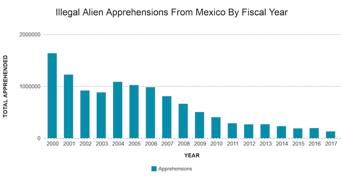 graph showing decline in numbers of Mexicans caught illegally crossing U.S. border
