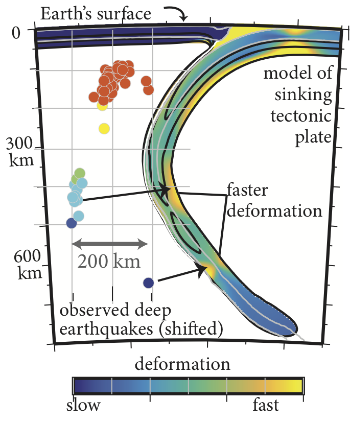 Subduction zone model