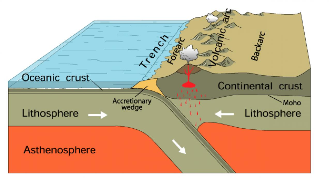 Subduction zone model courtesy USGS